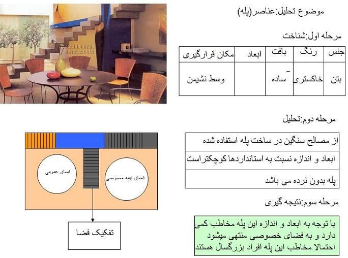 پاورپوینت تحلیل عناصر و فضاهای درون ساختمان