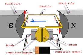 پاورپوینت طراحی موتور الکتریکی جریان مستقیم ساده
