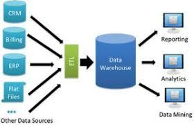 پاورپوینت انباره داده (Data Warehouse)